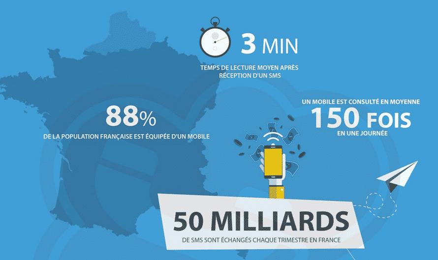 Le SMS Marketing en France